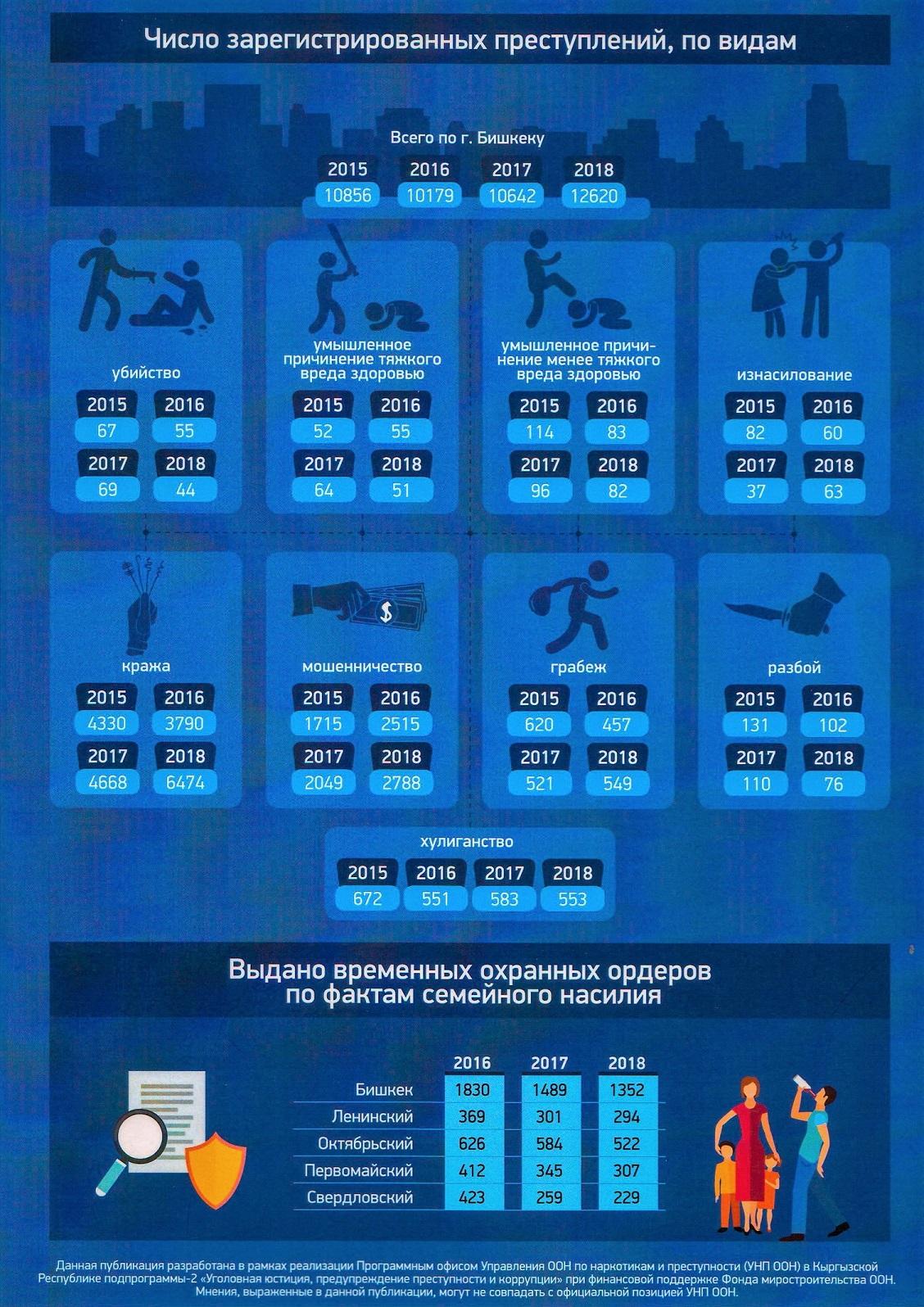 Секс-агрессия, убийства, грабежи. Почти 30 тысяч преступлений совершено в Кыргызстане за год.
